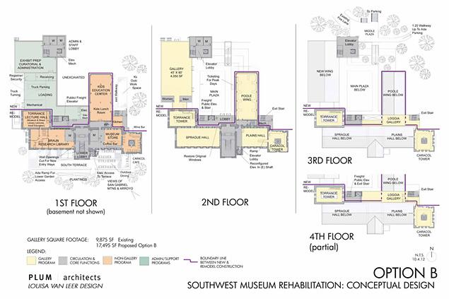 Southwest Museum vision